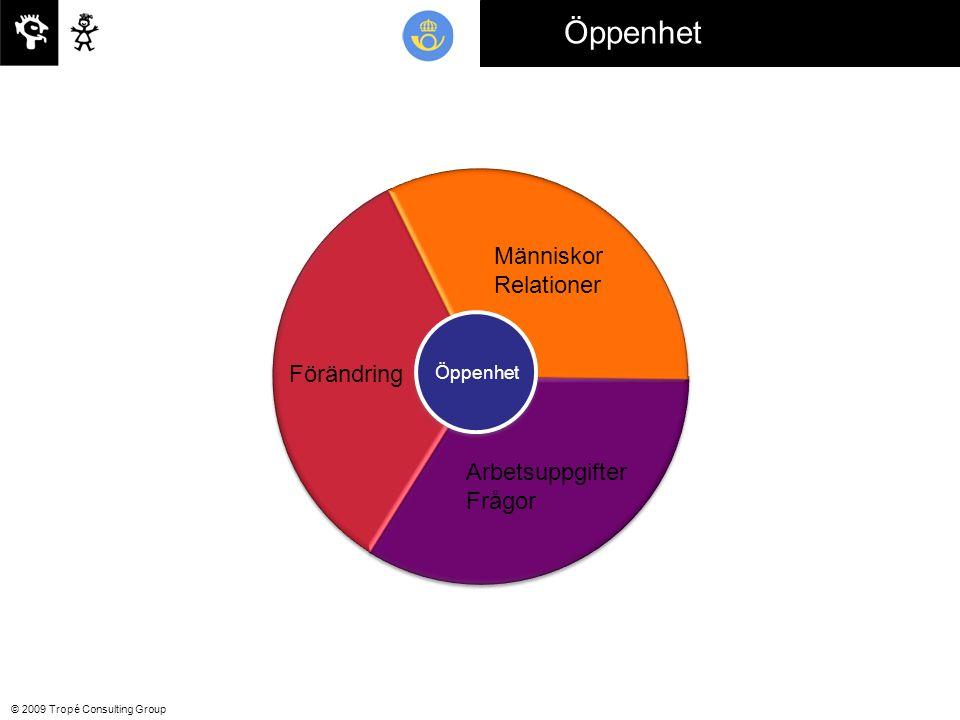 © 2009 Tropé Consulting Group Öppenhet Förändring Människor Relationer Arbetsuppgifter Frågor Öppenhet