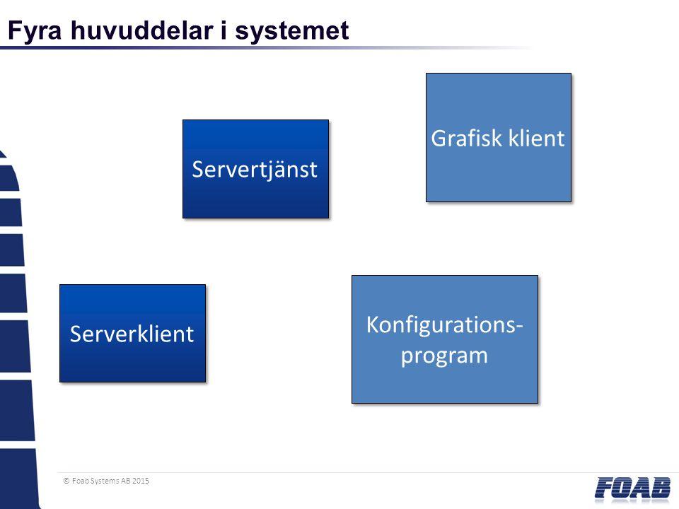 © Foab Systems AB 2015 Fyra huvuddelar i systemet Servertjänst Serverklient Grafisk klient Konfigurations- program