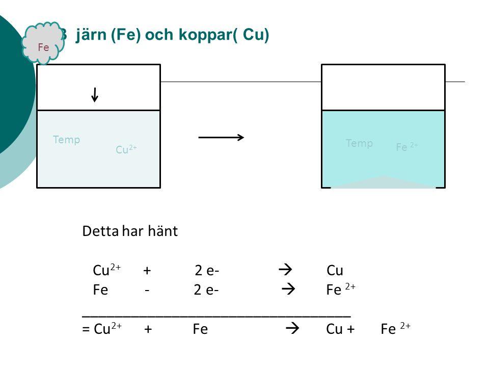 LAB järn (Fe) och koppar( Cu) Temp Detta har hänt Cu 2+ + 2 e-  Cu Fe - 2 e-  Fe 2+ _________________________________ = Cu 2+ + Fe  Cu + Fe 2+ Temp Fe Cu 2+ Fe 2+