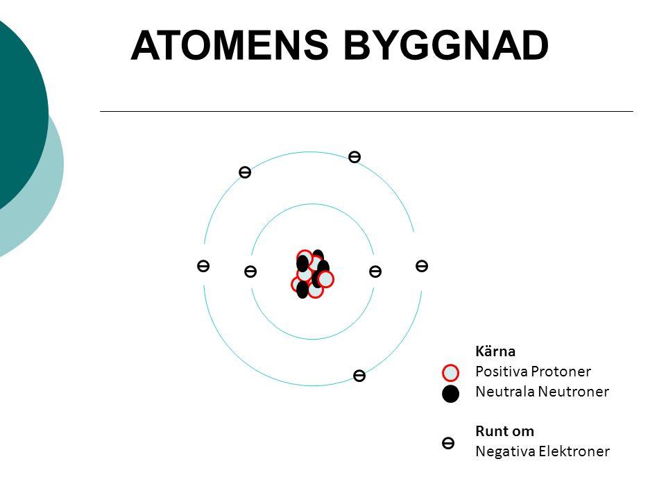 Kärna Positiva Protoner Neutrala Neutroner Runt om Negativa Elektroner ATOMENS BYGGNAD