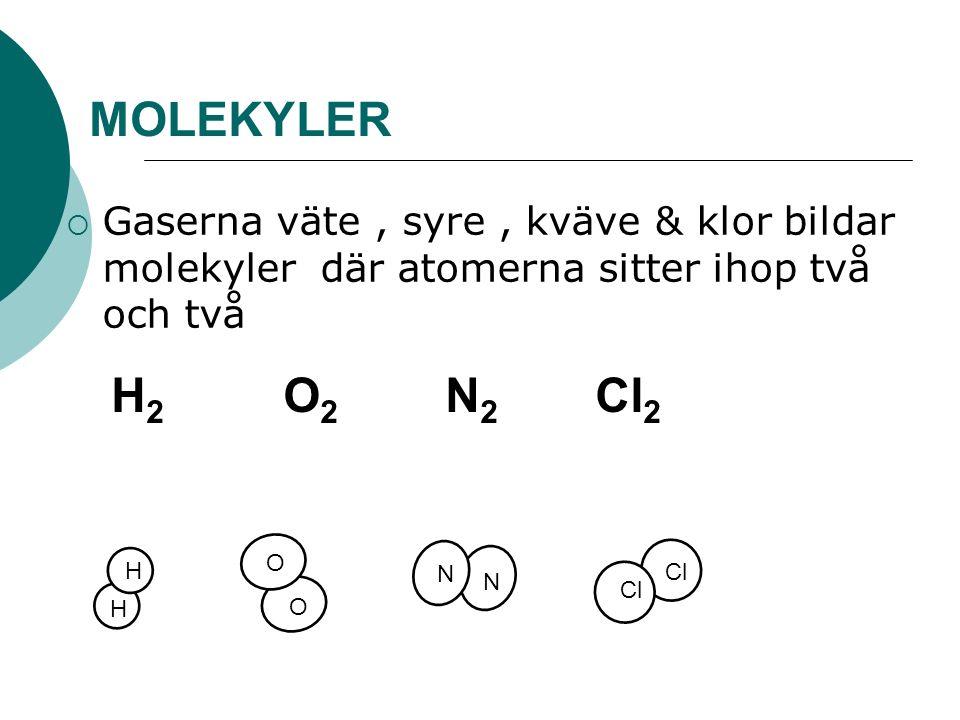 MOLEKYLER  Gaserna väte, syre, kväve & klor bildar molekyler där atomerna sitter ihop två och två H 2 O 2 N 2 Cl 2 H H O O N N Cl