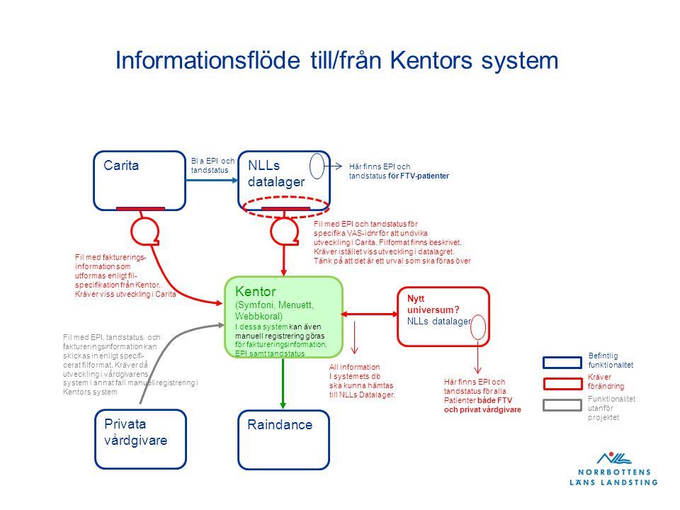 Informationsflöde till/från Kentors system Carita Befintlig funktionalitet Kräver förändring Kentor (Symfoni, Menuett, Webbkoral) I dessa system kan även manuell registrering göras för faktureringsinformation, EPI samt tandstatus NLLs datalager Fil med fakturerings- information som utformas enligt fil- specifikation från Kentor.