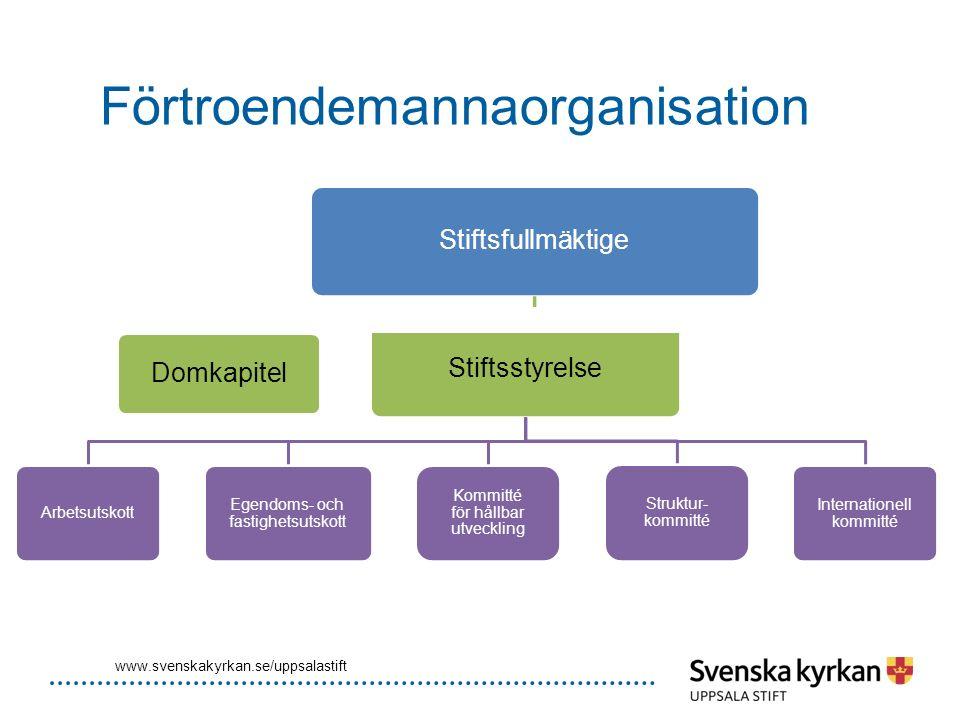 Förtroendemannaorganisation www.svenskakyrkan.se/uppsalastift Stiftsfullmäktige Domkapitel Stiftsstyrelse Arbetsutskott Egendoms- och fastighetsutskot