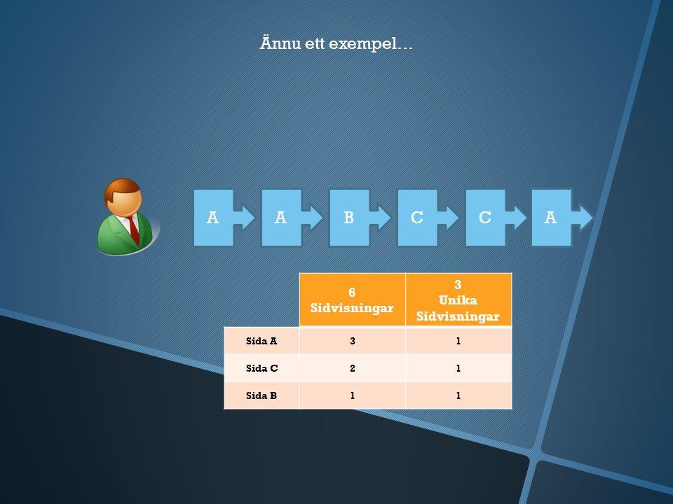 Ännu ett exempel… AABCC 6 Sidvisningar 3 Unika Sidvisningar Sida A31 Sida C21 Sida B11 A