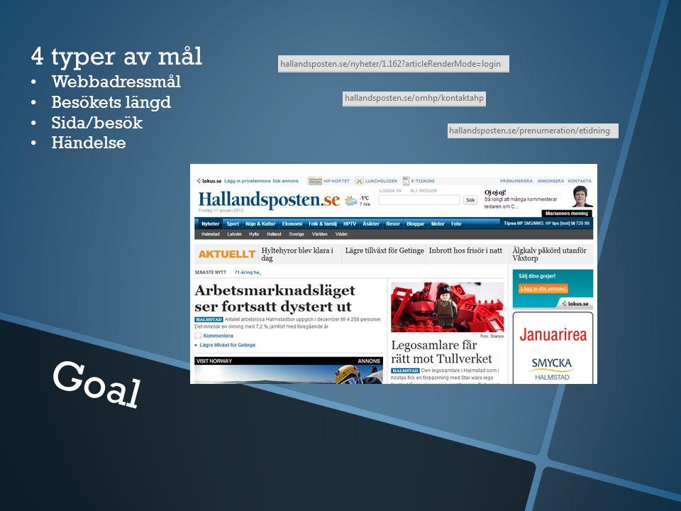 Goal 4 typer av mål Webbadressmål Besökets längd Sida/besök Händelse