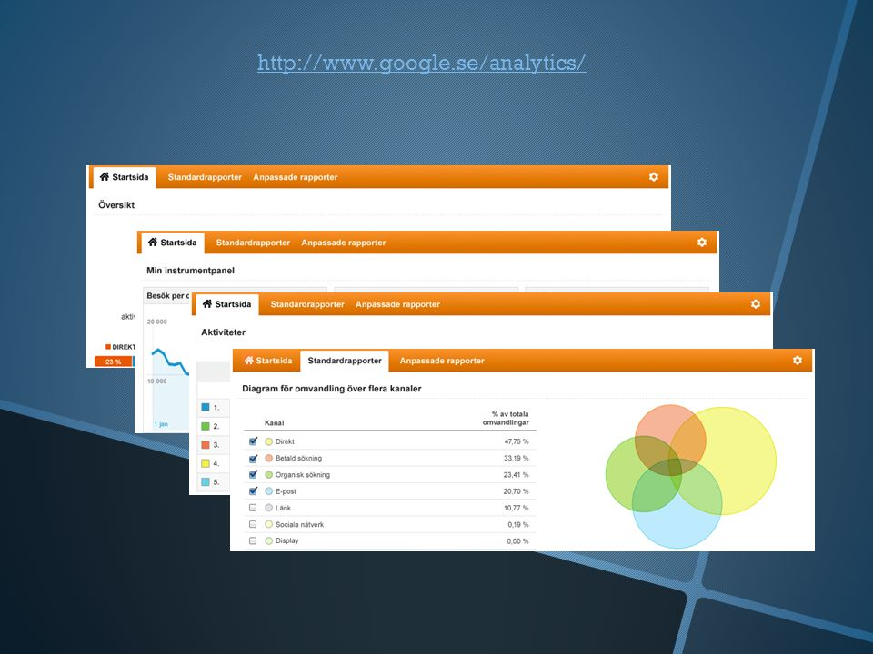 Vad mäter Analytics? Klick Sidvisningar Tid Mål Besökare Delningar Läs mer >>>