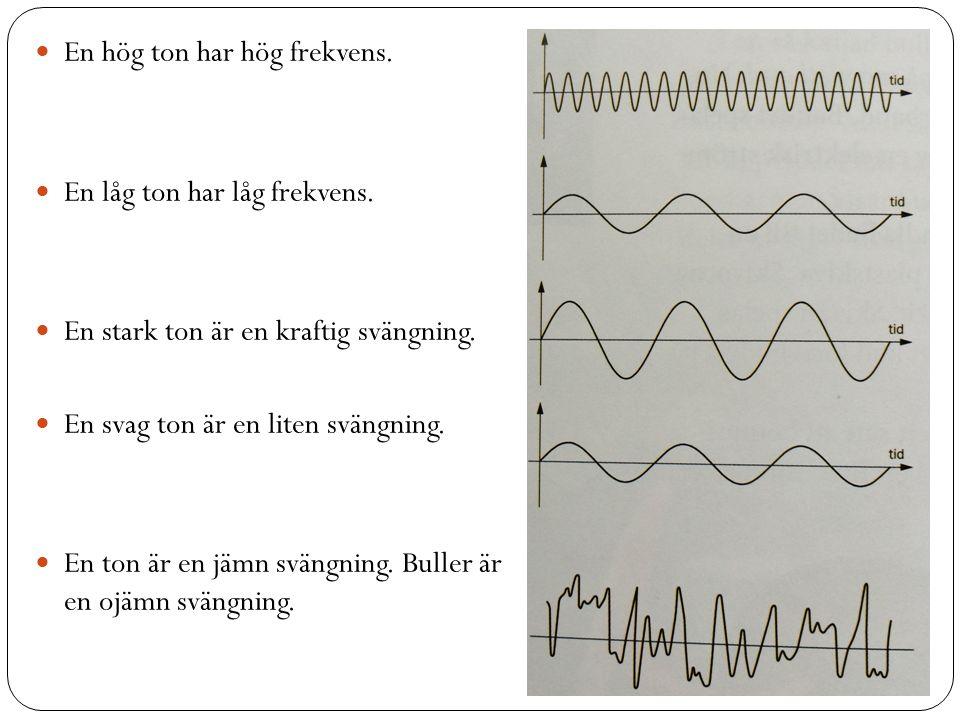 En hög ton har hög frekvens. En låg ton har låg frekvens. En stark ton är en kraftig svängning. En svag ton är en liten svängning. En ton är en jämn s