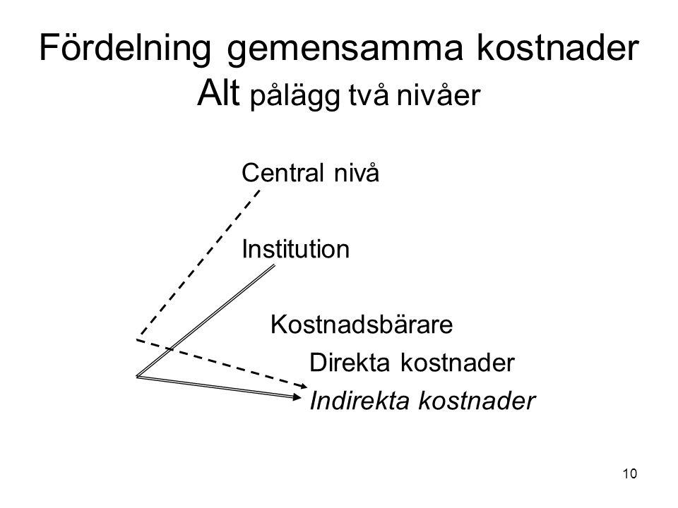 10 Fördelning gemensamma kostnader Alt pålägg två nivåer Central nivå Institution Kostnadsbärare Direkta kostnader Indirekta kostnader