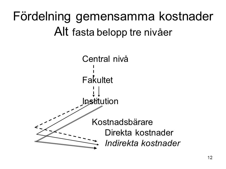 12 Fördelning gemensamma kostnader Alt fasta belopp tre nivåer Central nivå Fakultet Institution Kostnadsbärare Direkta kostnader Indirekta kostnader