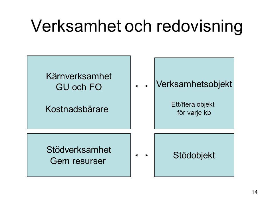 14 Verksamhet och redovisning Kärnverksamhet GU och FO Kostnadsbärare Stödverksamhet Gem resurser Verksamhetsobjekt Ett/flera objekt för varje kb Stödobjekt