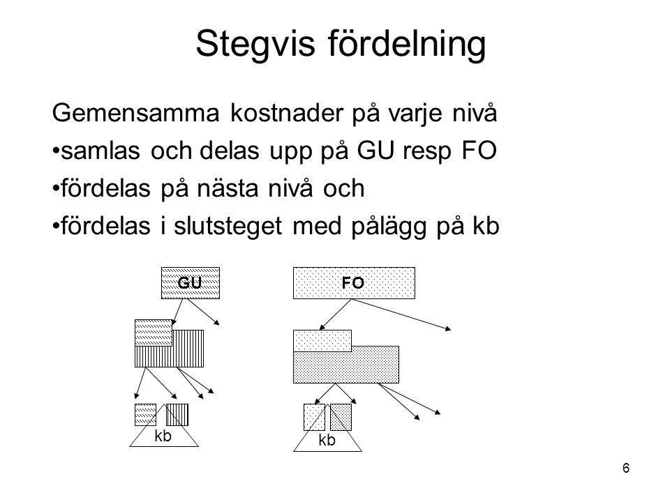 6 Stegvis fördelning Gemensamma kostnader på varje nivå samlas och delas upp på GU resp FO fördelas på nästa nivå och fördelas i slutsteget med pålägg på kb FOGU kb