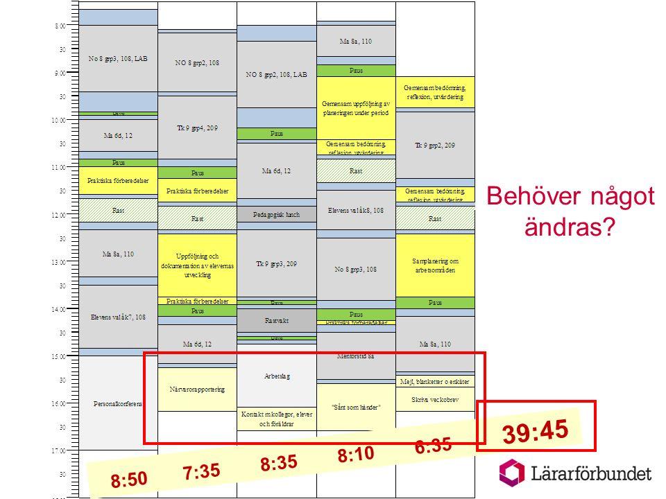 Arbete utöver veckoplanering  Beräkna tid för arbetsuppgifter som bara utförs ibland  Summera antalet timmar och lägg ihop med veckoplaneringarna för hela året  Kolla att allt ryms inom årsarbetstiden