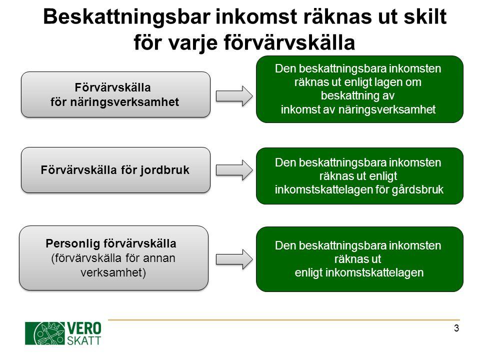 3 Beskattningsbar inkomst räknas ut skilt för varje förvärvskälla Förvärvskälla för näringsverksamhet Förvärvskälla för jordbruk Personlig förvärvskälla (förvärvskälla för annan verksamhet) Personlig förvärvskälla (förvärvskälla för annan verksamhet) Den beskattningsbara inkomsten räknas ut enligt lagen om beskattning av inkomst av näringsverksamhet Den beskattningsbara inkomsten räknas ut enligt inkomstskattelagen för gårdsbruk Den beskattningsbara inkomsten räknas ut enligt inkomstskattelagen