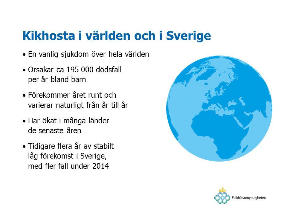 Kikhosta i världen och i Sverige En vanlig sjukdom över hela världen Orsakar ca 195 000 dödsfall per år bland barn Förekommer året runt och varierar naturligt från år till år Har ökat i många länder de senaste åren Tidigare flera år av stabilt låg förekomst i Sverige, med fler fall under 2014