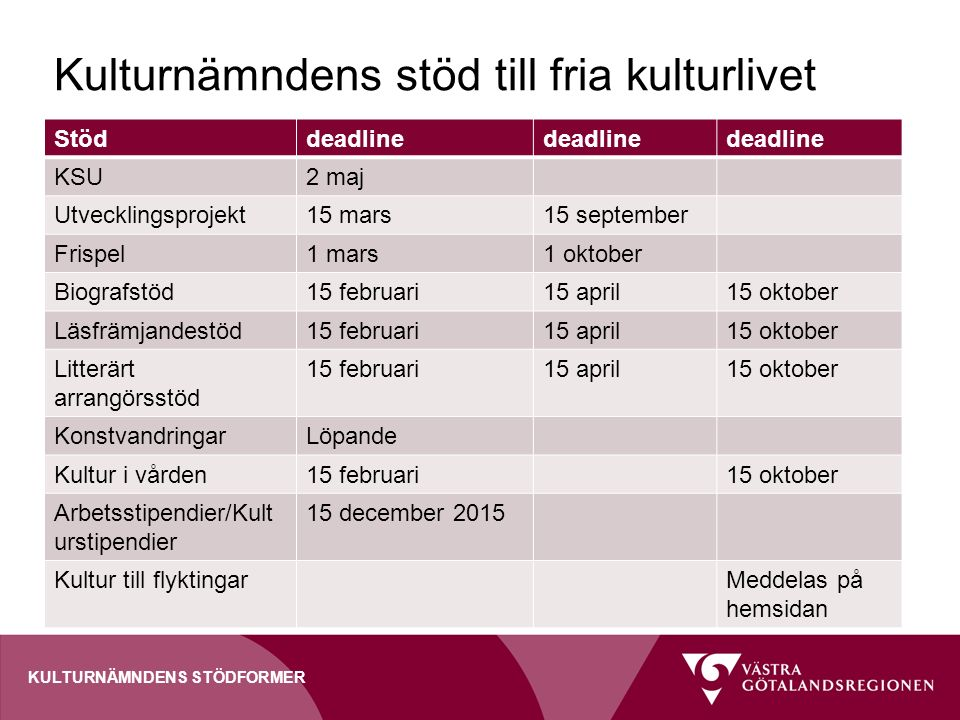 Kulturnämndens stöd till fria kulturlivet Stöddeadline KSU2 maj Utvecklingsprojekt15 mars15 september Frispel1 mars1 oktober Biografstöd15 februari15