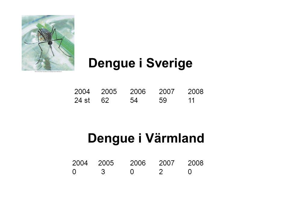Dengue i Sverige 20042005200620072008 24 st 62545911 Dengue i Värmland 2004 2005200620072008 03020