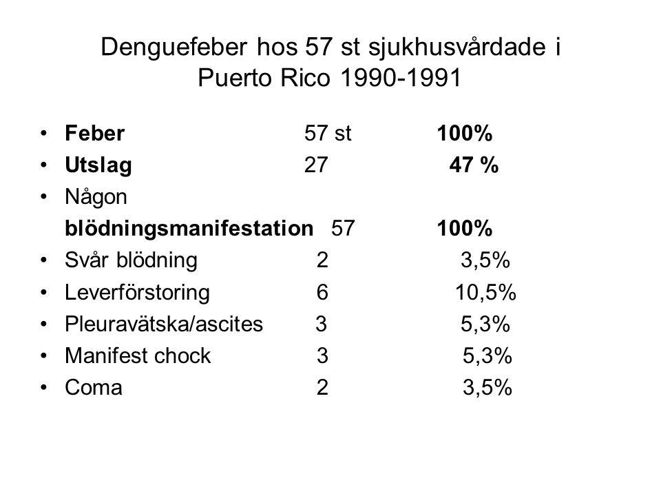 Denguefeber hos 57 st sjukhusvårdade i Puerto Rico 1990-1991 Feber57 st 100% Utslag27 47 % Någon blödningsmanifestation 57100% Svår blödning 2 3,5% Leverförstoring 6 10,5% Pleuravätska/ascites 3 5,3% Manifest chock 3 5,3% Coma 2 3,5%
