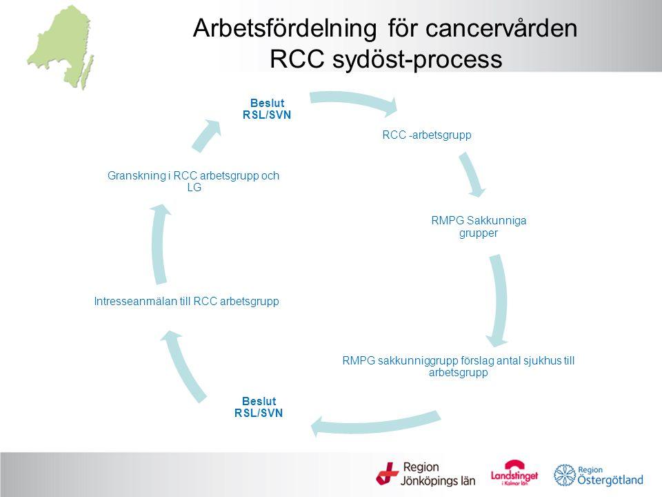 - Bröstcancer - Lungcancer - Tjock- och ändtarmscancer - Maligna lymfom - Levercancer - Cancer i gallblåsa/perhilär gallgång - Cancer i bukspottkörtel - Primära maligna hjärntumörer - Cancer i äggstock - Cancer utan känd primärtumör - Allvarliga ospecifika symptom - Malignt melanom - Myelom Handlingsplaner SVF 2016