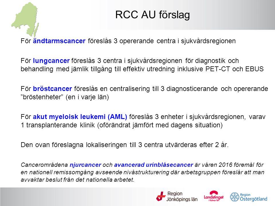 Arbetsfördelning för cancervården RCC sydöst-process RCC -arbetsgrupp RMPG Sakkunniga grupper RMPG sakkunniggrupp förslag antal sjukhus till arbetsgrupp Beslut RSL/SVN Intresseanmälan till RCC arbetsgrupp Granskning i RCC arbetsgrupp och LG Beslut RSL/SVN