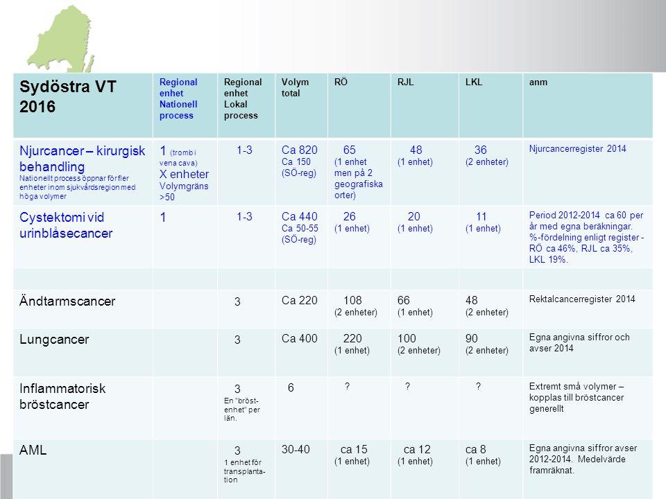RCC AU förslag För ändtarmscancer föreslås 3 opererande centra i sjukvårdsregionen För lungcancer föreslås 3 centra i sjukvårdsregionen för diagnostik och behandling med jämlik tillgång till effektiv utredning inklusive PET-CT och EBUS För bröstcancer föreslås en centralisering till 3 diagnosticerande och opererande bröstenheter (en i varje län) För akut myeloisk leukemi (AML) föreslås 3 enheter i sjukvårdsregionen, varav 1 transplanterande klinik (oförändrat jämfört med dagens situation) Den ovan föreslagna lokaliseringen till 3 centra utvärderas efter 2 år.