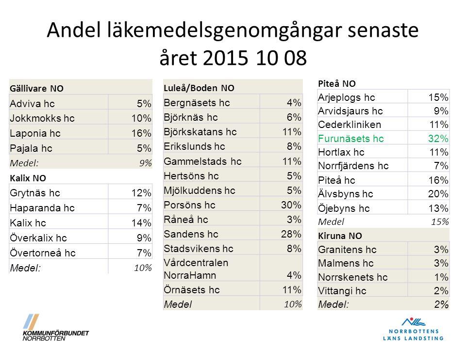 Andel läkemedelsgenomgångar senaste året 2015 10 08 Gällivare NO Adviva hc5% Jokkmokks hc10% Laponia hc16% Pajala hc5% Medel:9% Kalix NO Grytnäs hc12% Haparanda hc7% Kalix hc14% Överkalix hc9% Övertorneå hc7% Medel: 10% Luleå/Boden NO Bergnäsets hc4% Björknäs hc6% Björkskatans hc11% Erikslunds hc8% Gammelstads hc11% Hertsöns hc5% Mjölkuddens hc5% Porsöns hc30% Råneå hc3% Sandens hc28% Stadsvikens hc8% Vårdcentralen NorraHamn4% Örnäsets hc11% Medel 10% Piteå NO Arjeplogs hc15% Arvidsjaurs hc9% Cederkliniken11% Furunäsets hc32% Hortlax hc11% Norrfjärdens hc7% Piteå hc16% Älvsbyns hc20% Öjebyns hc13% Medel15% Kiruna NO Granitens hc3% Malmens hc3% Norrskenets hc1% Vittangi hc2% Medel:2%