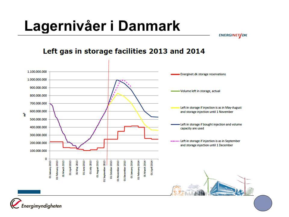 Lagernivåer i Danmark