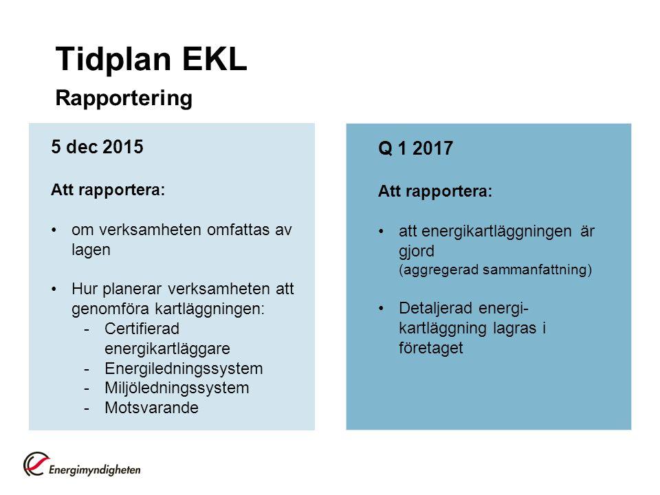 Tidplan EKL Rapportering 5 dec 2015 Att rapportera: om verksamheten omfattas av lagen Hur planerar verksamheten att genomföra kartläggningen: -Certifierad energikartläggare -Energiledningssystem -Miljöledningssystem -Motsvarande Q 1 2017 Att rapportera: att energikartläggningen är gjord (aggregerad sammanfattning) Detaljerad energi- kartläggning lagras i företaget