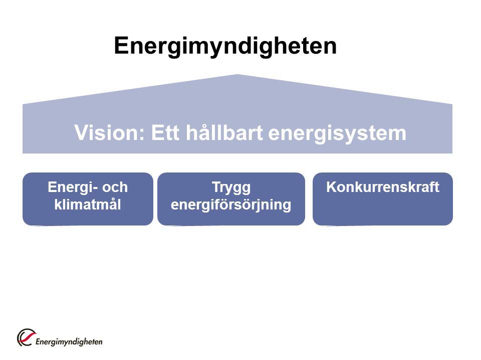 Energi- och klimatmål Trygg energiförsörjning Konkurrenskraft Vision: Ett hållbart energisystem Energimyndigheten
