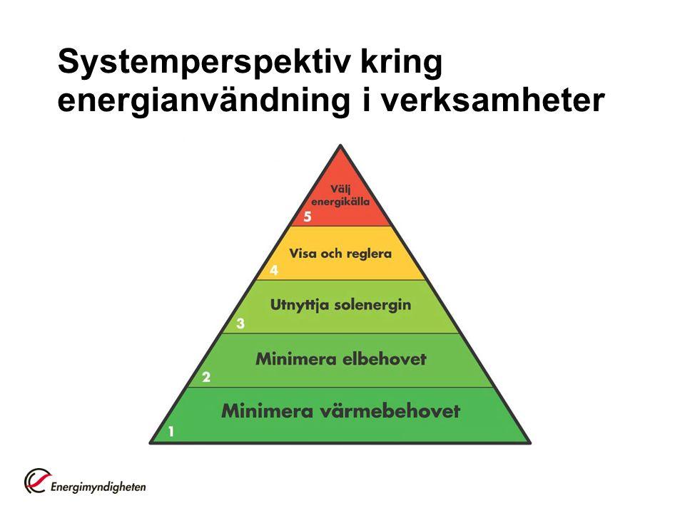 Systemperspektiv kring energianvändning i verksamheter