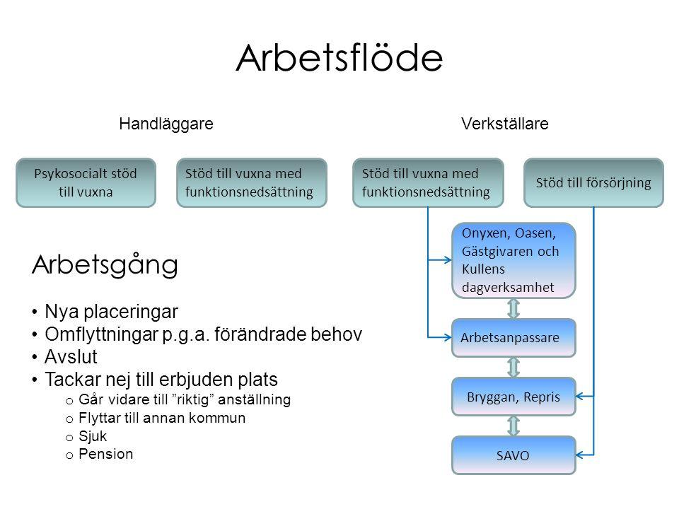 Arbetsflöde Handläggare Arbetsgång Nya placeringar Omflyttningar p.g.a.