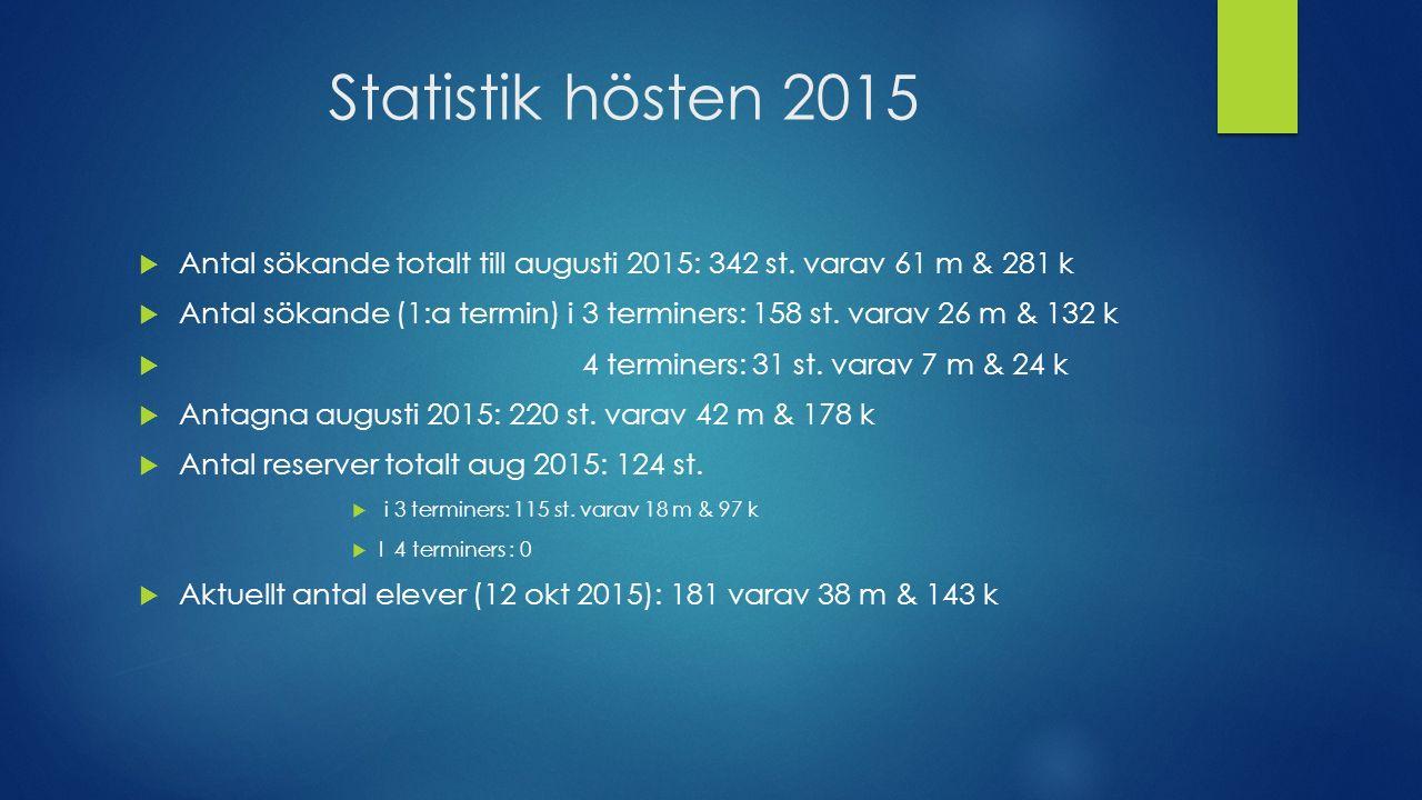 Statistik hösten 2015  Antal sökande totalt till augusti 2015: 342 st.