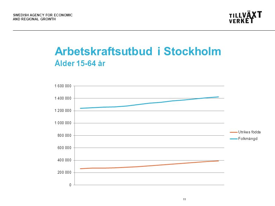 SWEDISH AGENCY FOR ECONOMIC AND REGIONAL GROWTH Arbetskraftsutbud i Stockholm Ålder 15-64 år 11