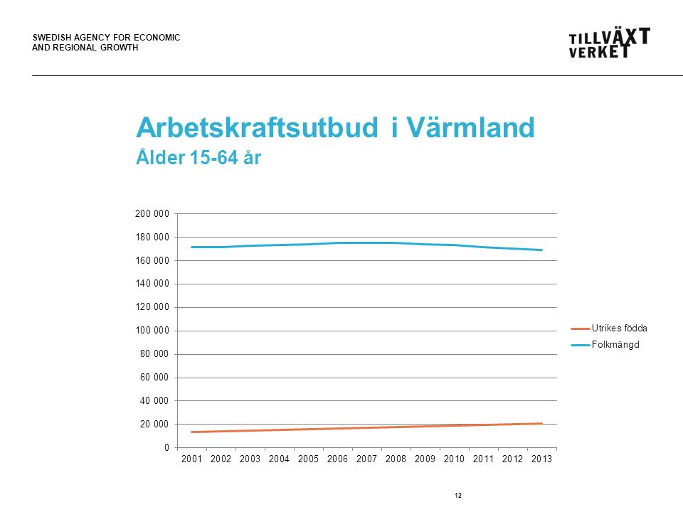 SWEDISH AGENCY FOR ECONOMIC AND REGIONAL GROWTH Arbetskraftsutbud i Värmland Ålder 15-64 år 12