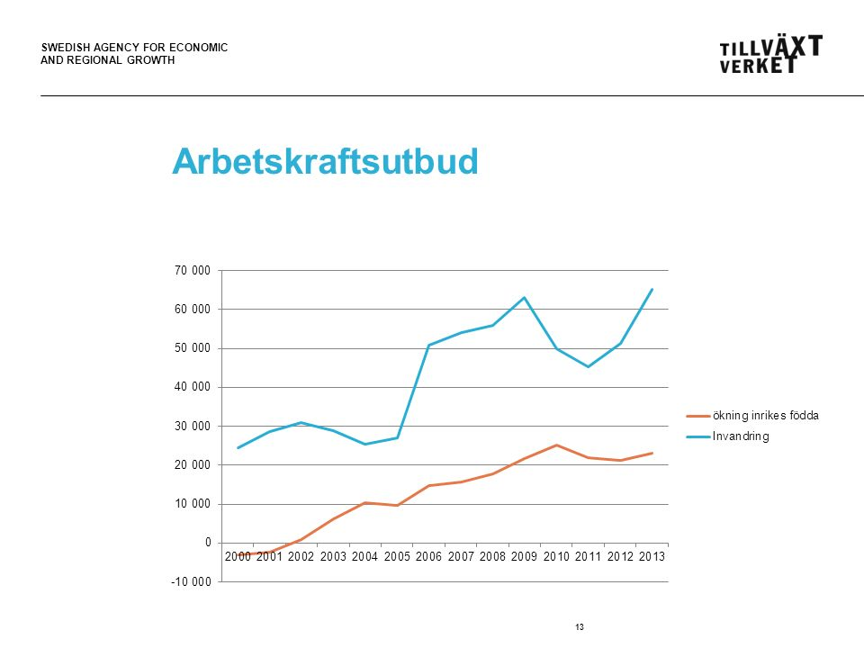 SWEDISH AGENCY FOR ECONOMIC AND REGIONAL GROWTH Arbetskraftsutbud 13