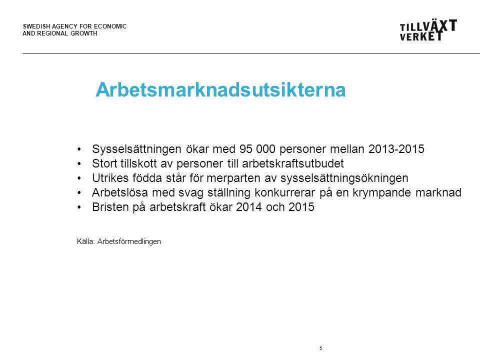 SWEDISH AGENCY FOR ECONOMIC AND REGIONAL GROWTH Arbetsmarknadsutsikterna 5 Sysselsättningen ökar med 95 000 personer mellan 2013-2015 Stort tillskott av personer till arbetskraftsutbudet Utrikes födda står för merparten av sysselsättningsökningen Arbetslösa med svag ställning konkurrerar på en krympande marknad Bristen på arbetskraft ökar 2014 och 2015 Källa: Arbetsförmedlingen
