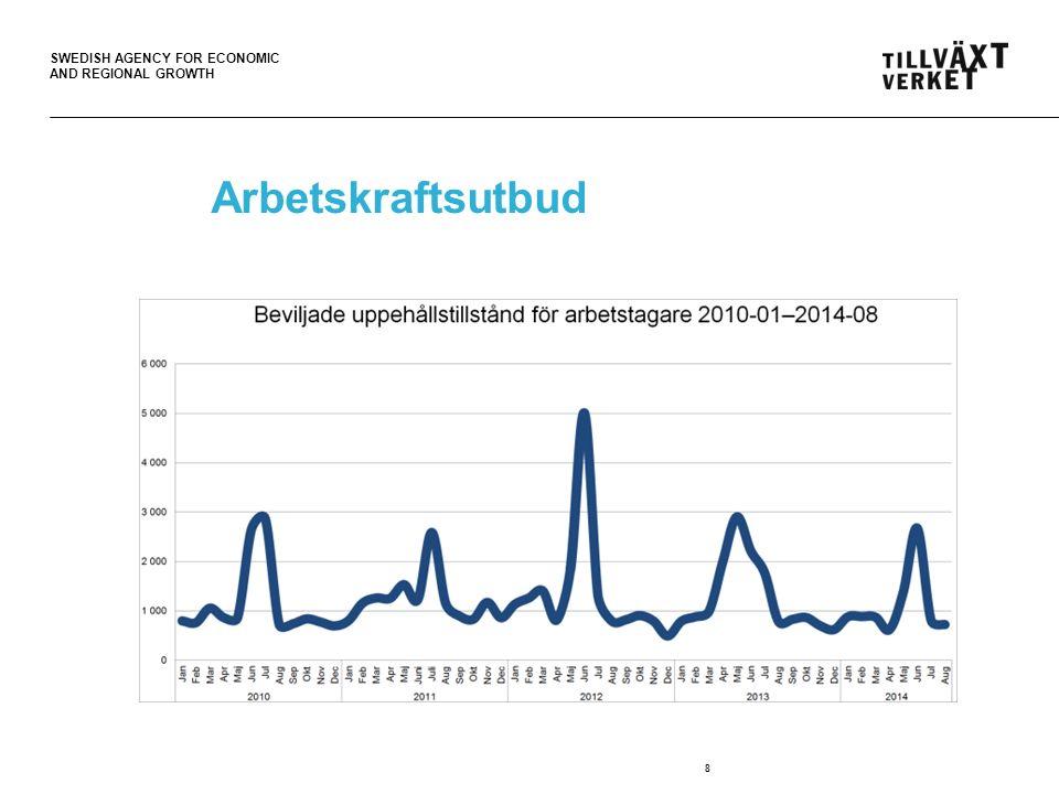 SWEDISH AGENCY FOR ECONOMIC AND REGIONAL GROWTH Arbetskraftsutbud 9 Andelen personer som tillhör åldersgruppen 25-64 minskar, men endast bland inrikes födda.