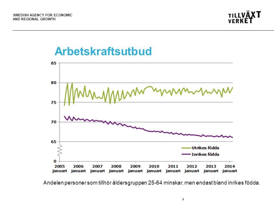 SWEDISH AGENCY FOR ECONOMIC AND REGIONAL GROWTH Arbetskraftsutbud 9 Andelen personer som tillhör åldersgruppen 25-64 minskar, men endast bland inrikes