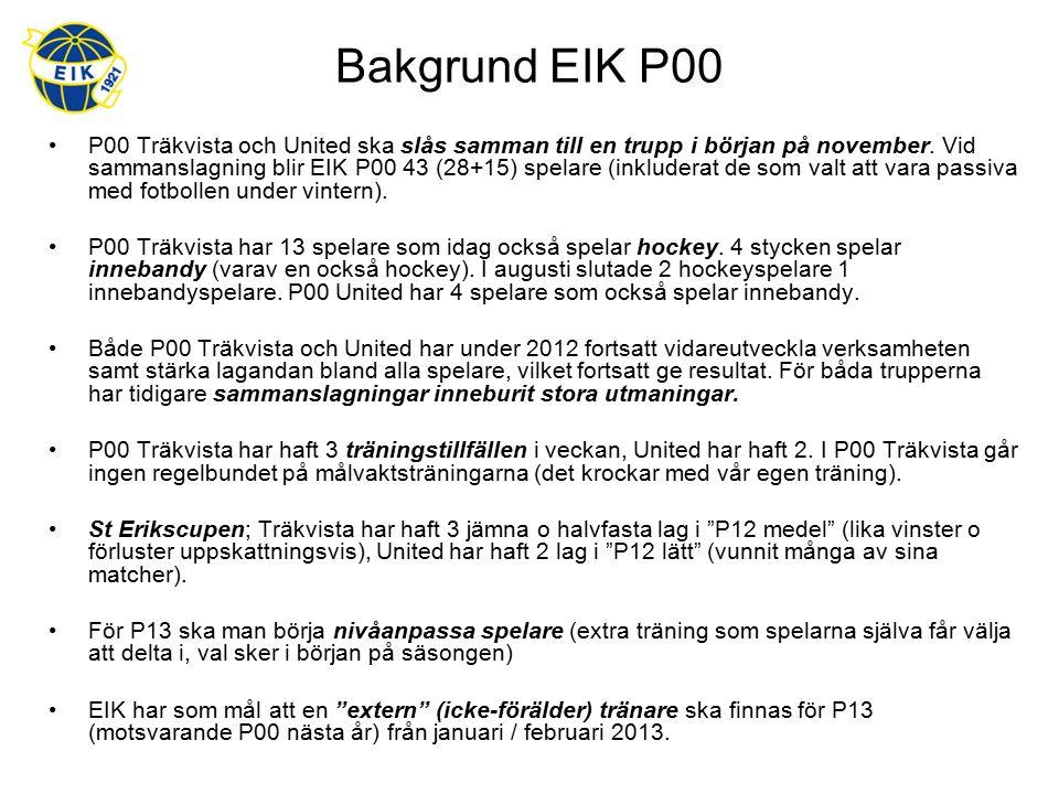 Bakgrund EIK P00 P00 Träkvista och United ska slås samman till en trupp i början på november. Vid sammanslagning blir EIK P00 43 (28+15) spelare (inkl