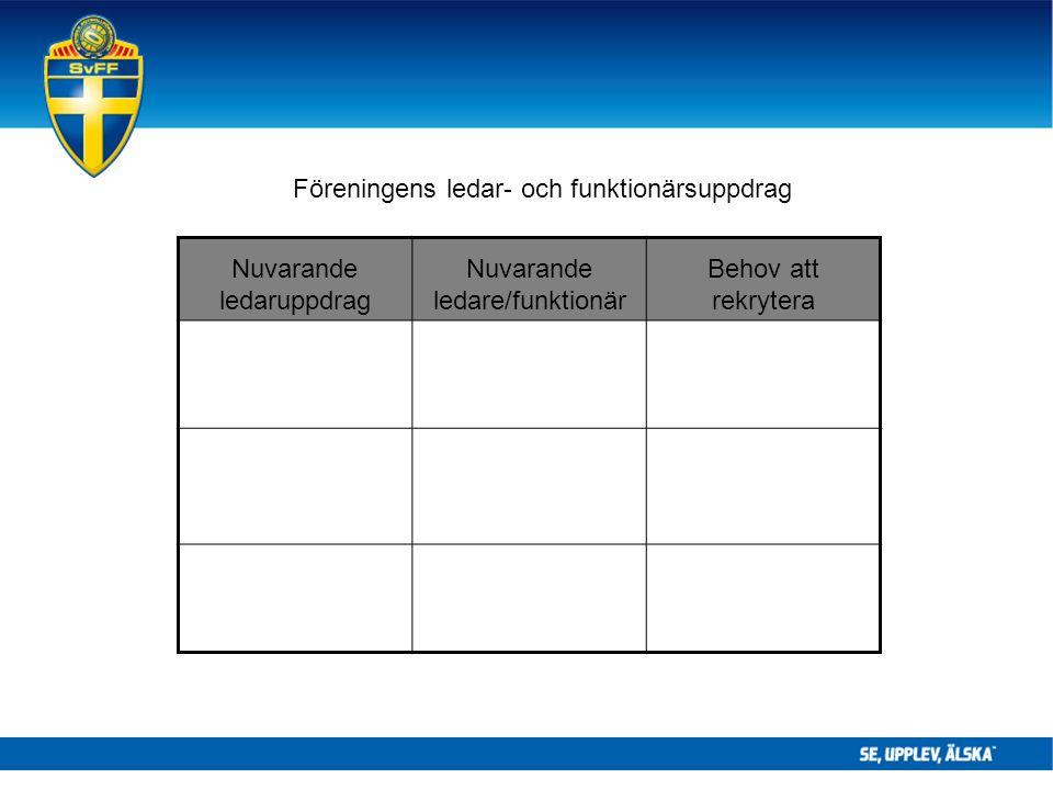 Föreningens ledar- och funktionärsuppdrag Nuvarande ledaruppdrag Nuvarande ledare/funktionär Behov att rekrytera
