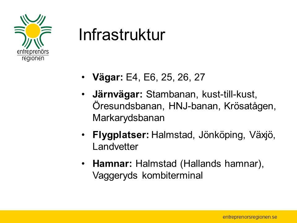 Infrastruktur Vägar: E4, E6, 25, 26, 27 Järnvägar: Stambanan, kust-till-kust, Öresundsbanan, HNJ-banan, Krösatågen, Markarydsbanan Flygplatser: Halmstad, Jönköping, Växjö, Landvetter Hamnar: Halmstad (Hallands hamnar), Vaggeryds kombiterminal