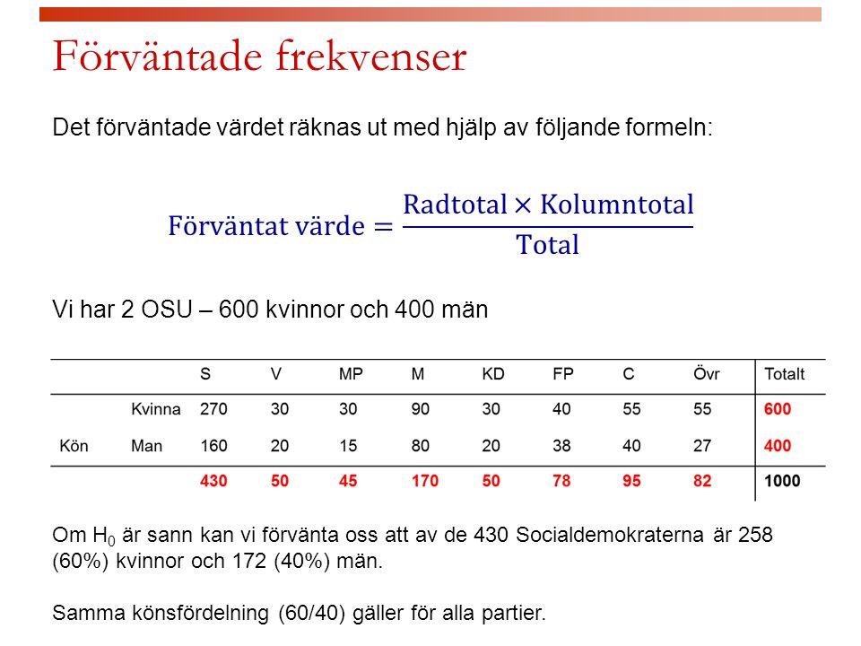 Förväntade frekvenser Om H 0 är sann kan vi förvänta oss att av de 430 Socialdemokraterna är 258 (60%) kvinnor och 172 (40%) män.