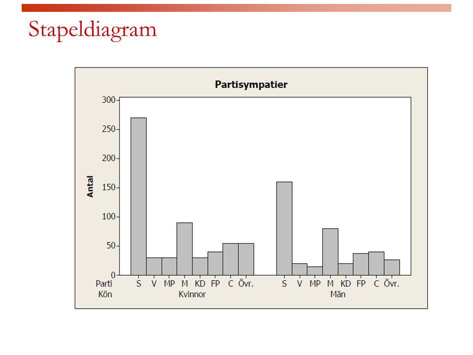 Marginalfördelning  Vi kan skriva varje frekvens som motsvarande procent av totalfrekvensen (kolumn) Partisympati, marginalfördelning (%) SVMPMKDFPCÖvrTotalt 4354.51757.89.58.2100