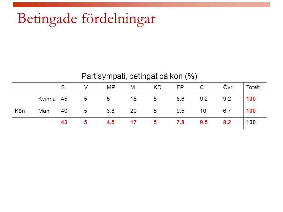 Betingade fördelningar Partisympati, betingat på kön (%) SVMPMKDFPCÖvrTotalt Kvinna45551556.69.2 100 KönMan4053.82059.5106.7100 4354.51757.89.58.2100