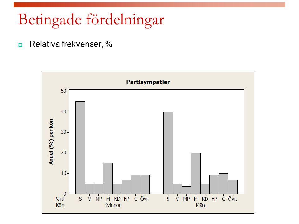Statistisk inferens för korstabeller  Finns det en skillnad i partisympati mellan kvinnor och män.