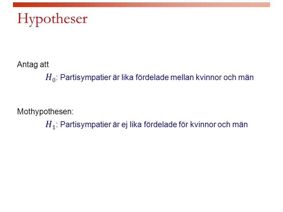Hypotheser
