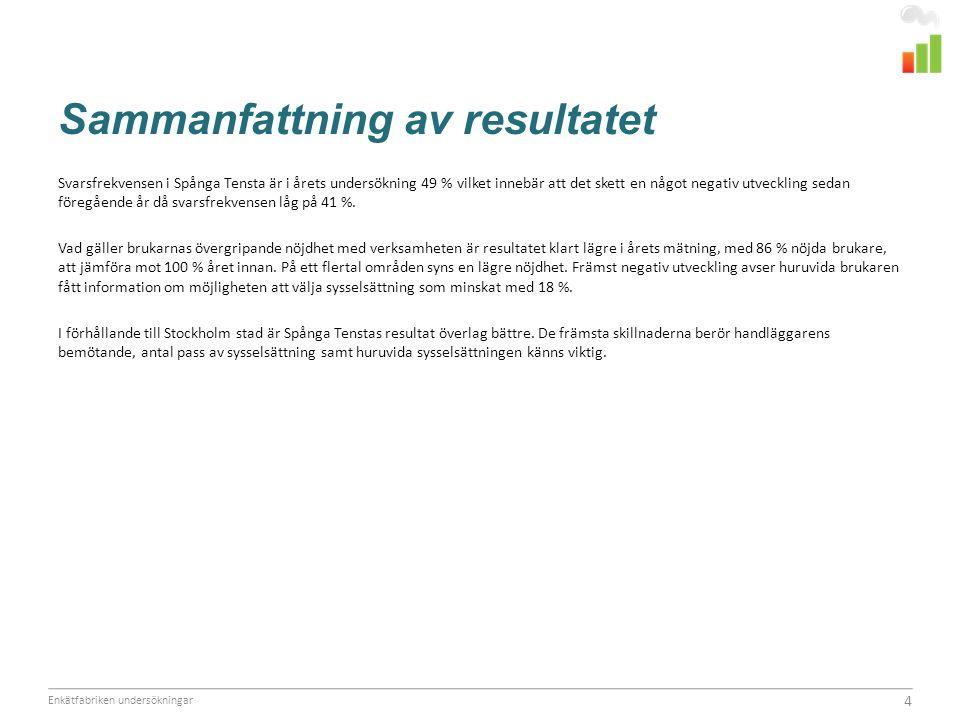 Sammanfattning av resultatet Svarsfrekvensen i Spånga Tensta är i årets undersökning 49 % vilket innebär att det skett en något negativ utveckling sedan föregående år då svarsfrekvensen låg på 41 %.