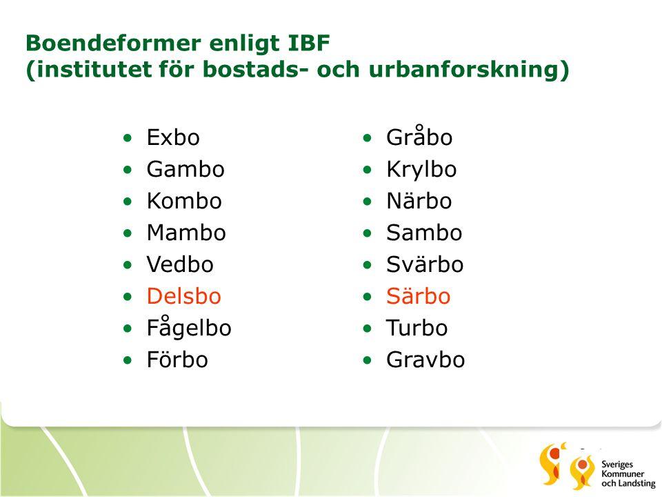 Boendeformer enligt IBF (institutet för bostads- och urbanforskning) Exbo Gambo Kombo Mambo Vedbo Delsbo Fågelbo Förbo Gråbo Krylbo Närbo Sambo Svärbo Särbo Turbo Gravbo