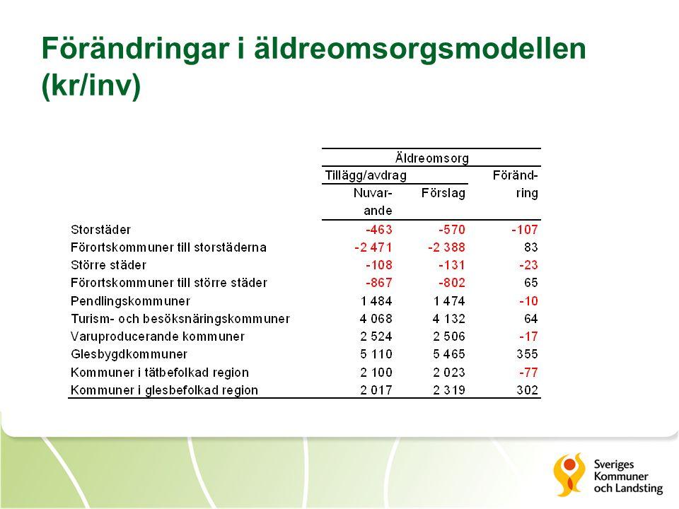 Förändringar i äldreomsorgsmodellen (kr/inv)