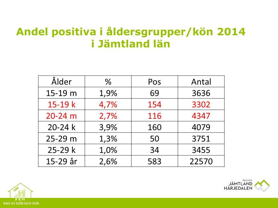 Andel positiva i åldersgrupper/kön 2014 i Jämtland län Ålder%PosAntal 15-19 m1,9%693636 15-19 k4,7%1543302 20-24 m2,7%1164347 20-24 k3,9%1604079 25-29 m1,3%503751 25-29 k1,0%343455 15-29 år2,6%58322570