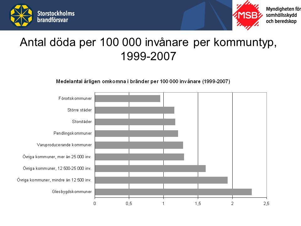 Antal döda per 100 000 invånare per kommuntyp, 1999-2007